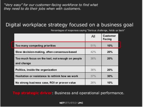 DW-focused-businessgoals
