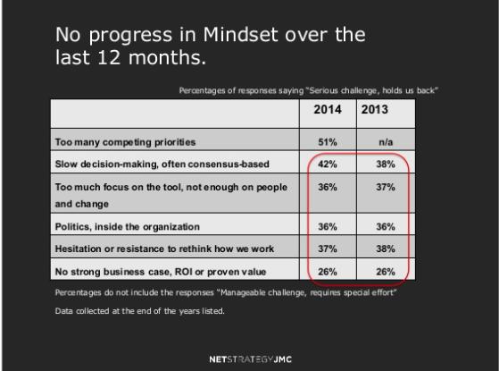 Noprogress-mindset-dw