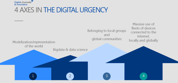 digital urgency according to c suite