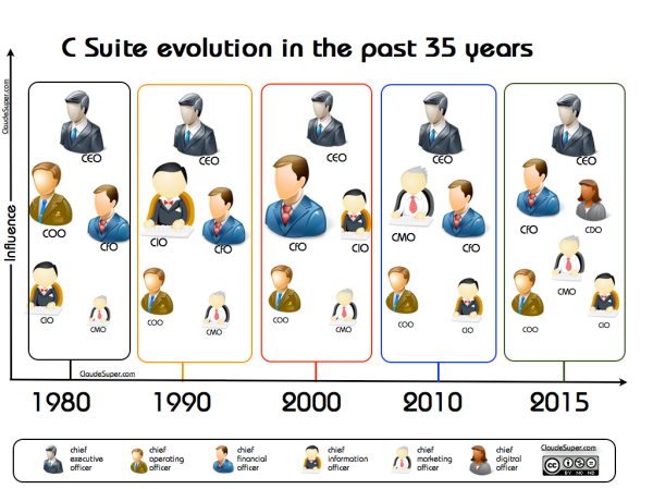 csuite_evolution-V2.001.001