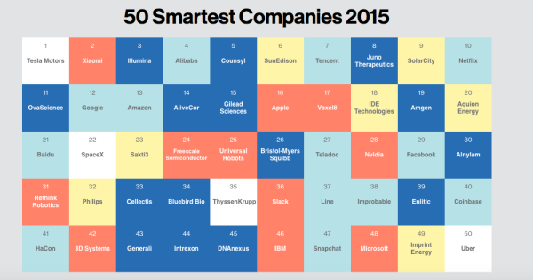50 smarters companies (MIT)