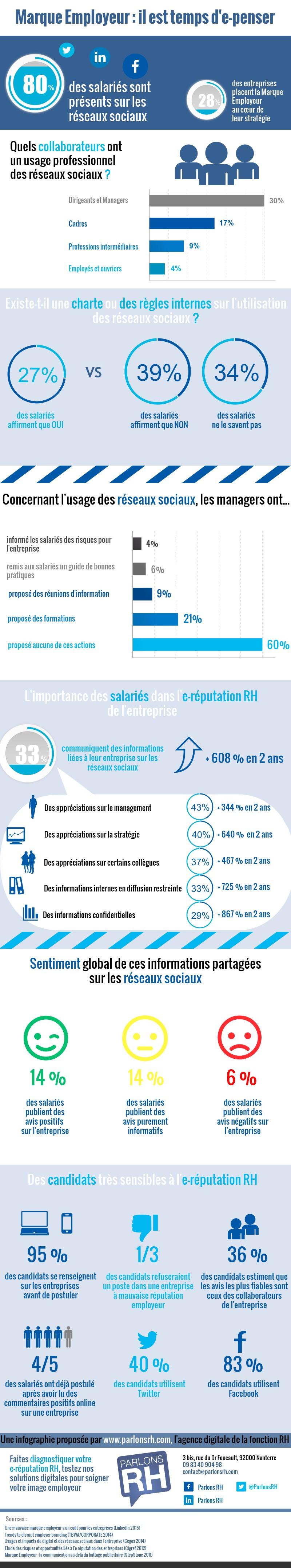 Infographie e-réputation