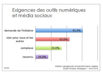 exigence des outils numériques et médias sociaux